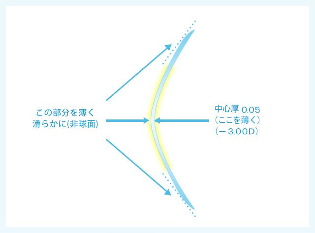 薄型非球面レンズ